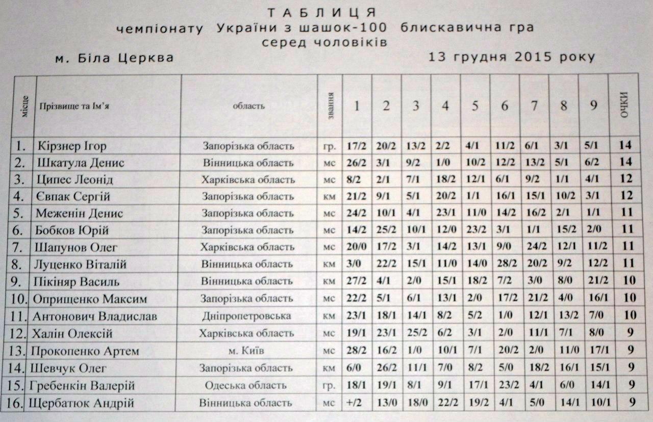 ukr100_blitz2015_men1