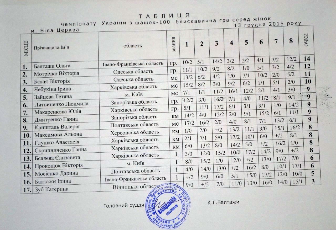 ukr100_blitz2015_women