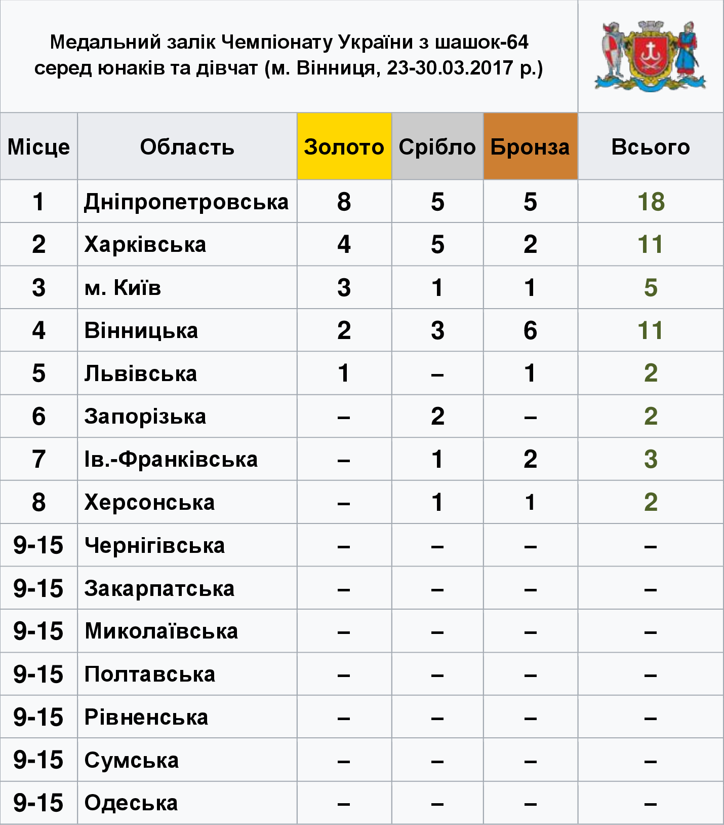 medal_list